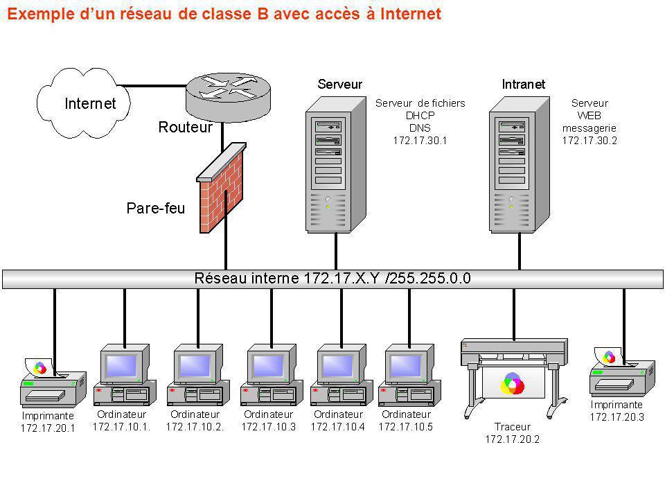 Exemple dun réseau de classe B avec accès à Internet