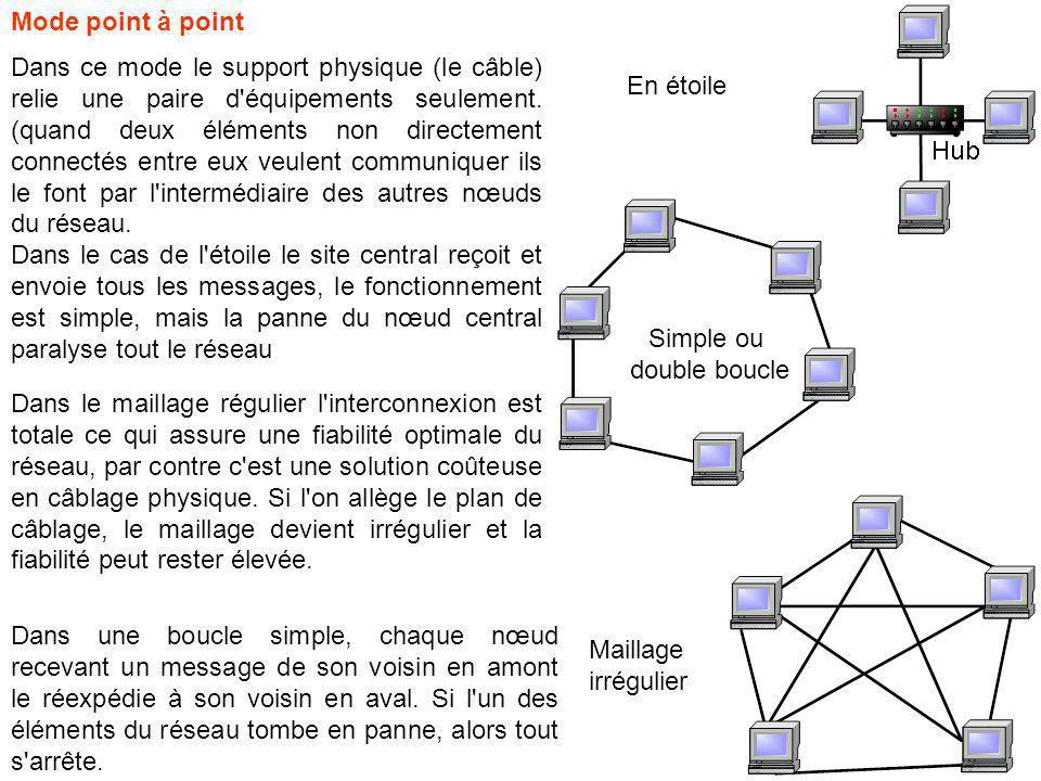 Dans le maillage régulier l interconnexion est totale ce qui assure une fiabilité optimale du réseau, par contre c est une solution coûteuse en câblage physique.