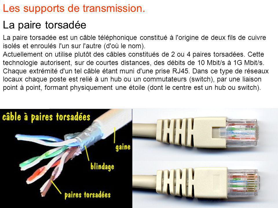 Les supports de transmission.