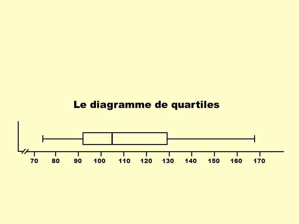 Les 3 quartiles divisent la distribution de données en 4 quarts contenant le même nombre de données.