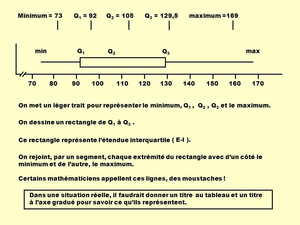 Minimum = 73 Q 1 = 92 Q 2 = 105 Q 3 = 129,5 maximum =169 708090100110120130140150160170 On met un léger trait pour représenter le minimum, Q 1, Q 2, Q