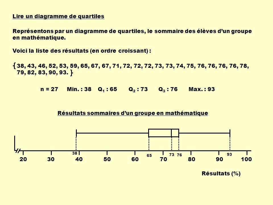 Lire un diagramme de quartiles Représentons par un diagramme de quartiles, le sommaire des élèves dun groupe en mathématique. Voici la liste des résul