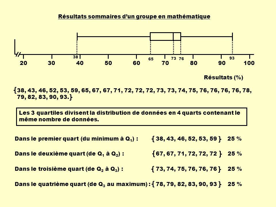 Les 3 quartiles divisent la distribution de données en 4 quarts contenant le même nombre de données. Dans le premier quart (du minimum à Q 1 ) : Dans