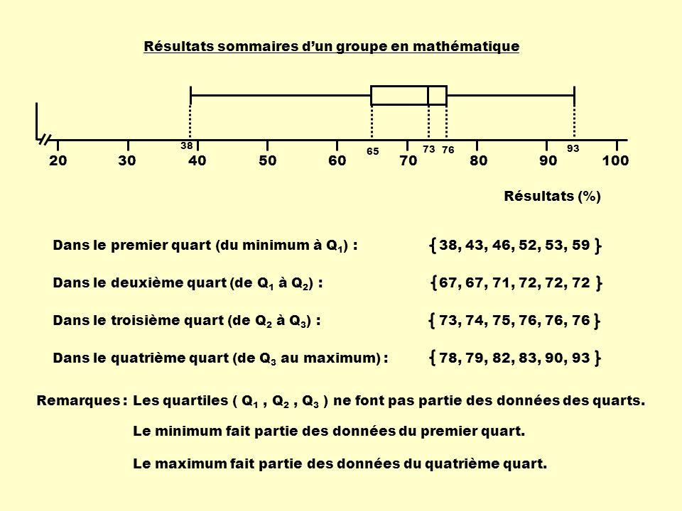 Dans le premier quart (du minimum à Q 1 ) :38, 43, 46, 52, 53, 59 Dans le deuxième quart (de Q 1 à Q 2 ) : 67, 67, 71, 72, 72, 72 Dans le troisième qu