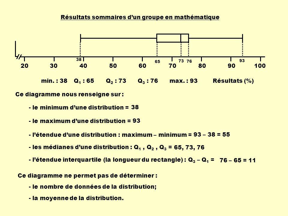 min. : 38max. : 93Q 1 : 65Q 2 : 73Q 3 : 76 Ce diagramme nous renseigne sur : - létendue dune distribution : maximum – minimum = - le minimum dune dist