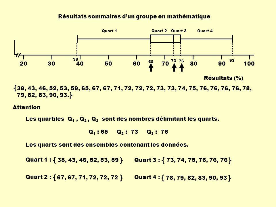 2030405060708090100 Résultats (%) Résultats sommaires dun groupe en mathématique 38 65 73 76 93 Attention Les quartiles Q 1, Q 2, Q 3 sont des nombres