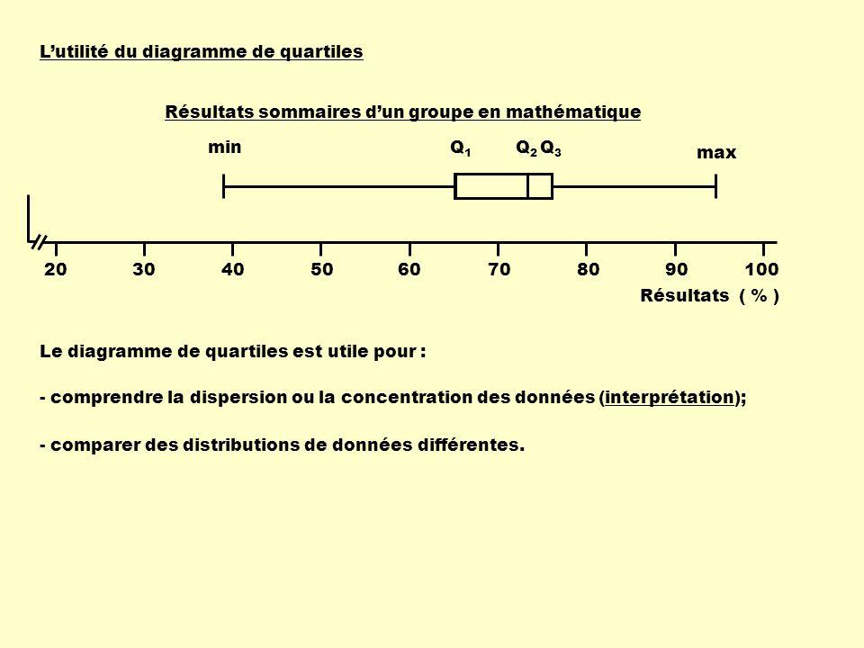 Lutilité du diagramme de quartiles 2030405060708090100 Résultats ( % ) Résultats sommaires dun groupe en mathématique min max Q1Q1 Q2Q2 Q3Q3 Le diagra