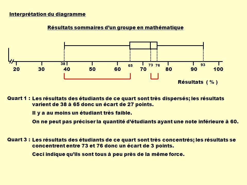 Interprétation du diagramme Quart 1 : Les résultats des étudiants de ce quart sont très dispersés; les résultats varient de 38 à 65 donc un écart de 2
