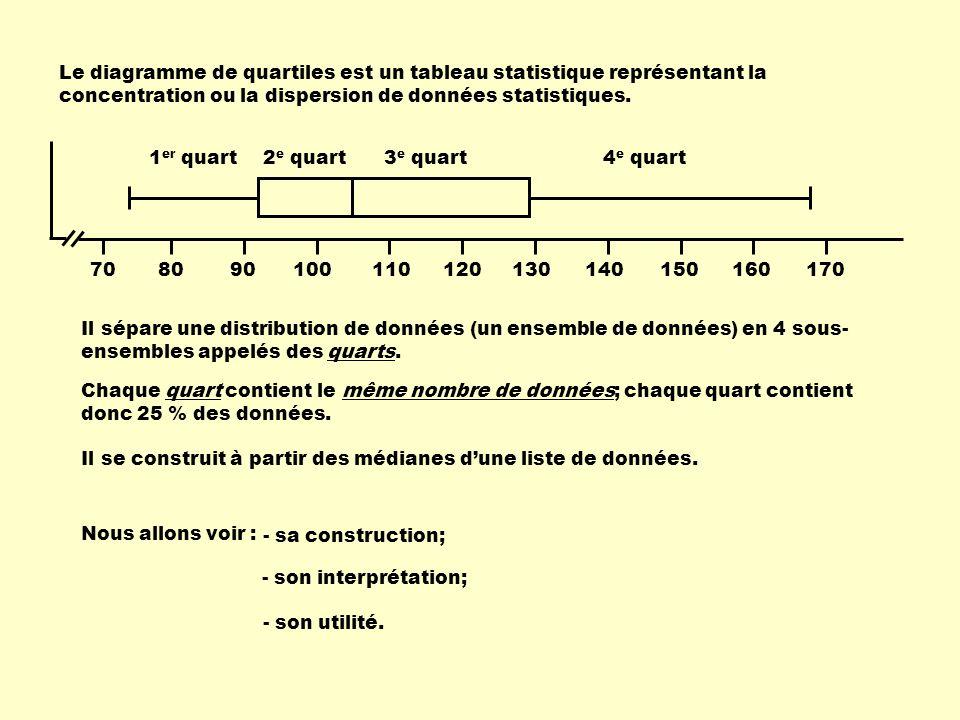 Dans le premier quart (du minimum à Q 1 ) :38, 43, 46, 52, 53, 59 Dans le deuxième quart (de Q 1 à Q 2 ) : 67, 67, 71, 72, 72, 72 Dans le troisième quart (de Q 2 à Q 3 ) :73, 74, 75, 76, 76, 76 Dans le quatrième quart (de Q 3 au maximum) :78, 79, 82, 83, 90, 93 Remarques :Les quartiles ( Q 1, Q 2, Q 3 ) ne font pas partie des données des quarts.