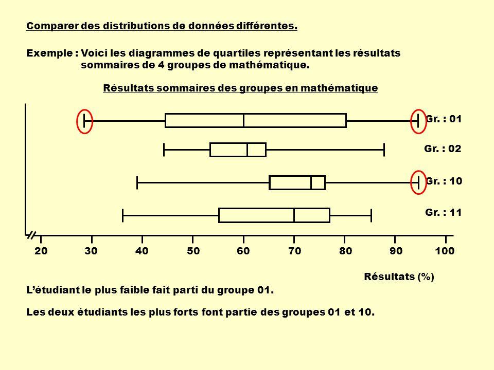 Comparer des distributions de données différentes. Exemple :Voici les diagrammes de quartiles représentant les résultats sommaires de 4 groupes de mat
