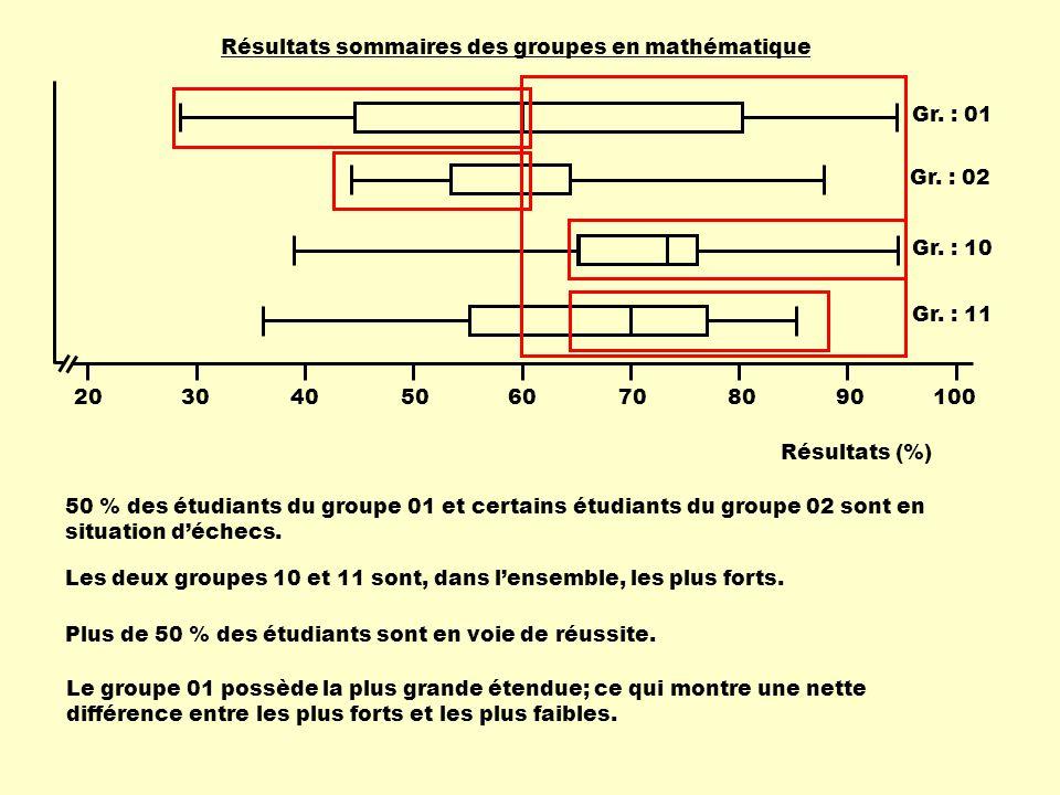 1002030405060708090 Résultats (%) Résultats sommaires des groupes en mathématique Gr. : 10 Gr. : 01 Gr. : 02 Gr. : 11 50 % des étudiants du groupe 01