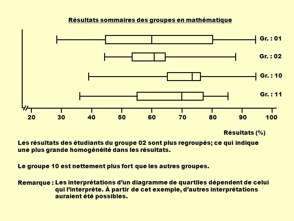 1002030405060708090 Résultats (%) Résultats sommaires des groupes en mathématique Gr. : 10 Gr. : 01 Gr. : 02 Gr. : 11 Les résultats des étudiants du g