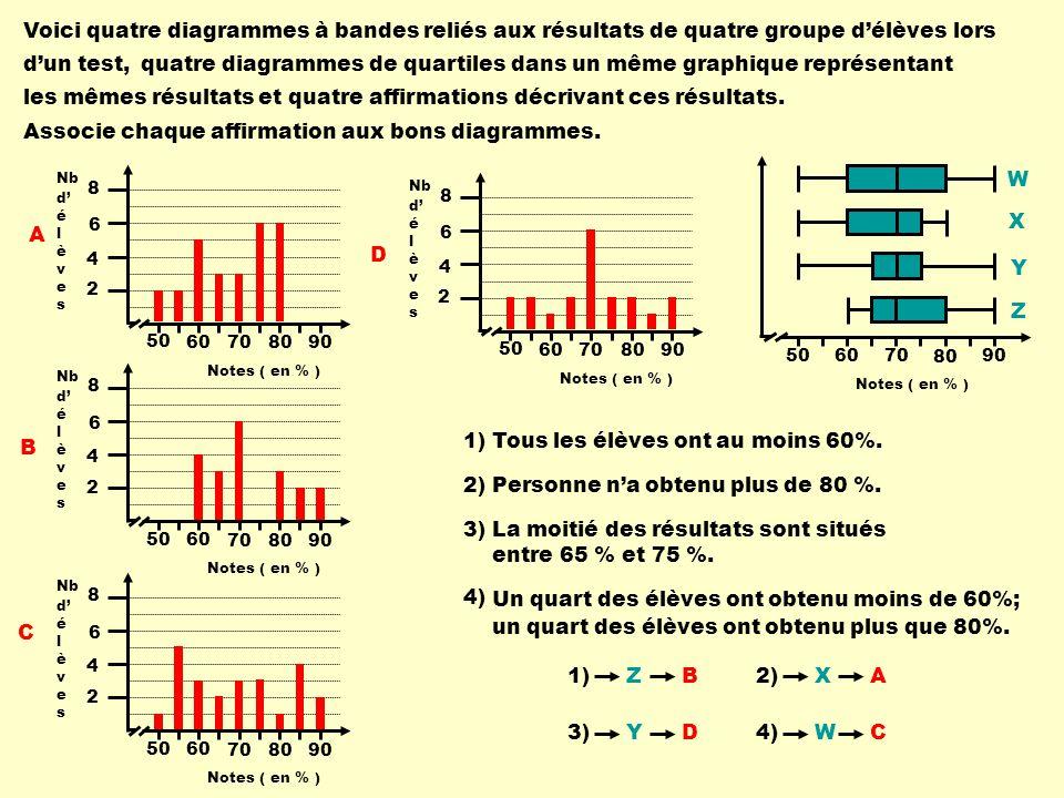 Notes ( en % ) Nb d é l è v e s 8 6 4 2 50 60 70 80 90 Notes ( en % ) Nb d é l è v e s 8 6 4 2 50 60 70 80 90 Notes ( en % ) Nb d é l è v e s 8 6 4 2