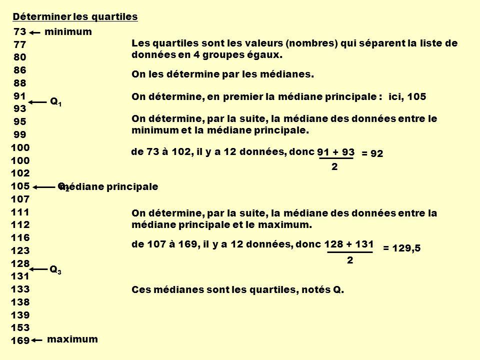 Lutilité du diagramme de quartiles 2030405060708090100 Résultats ( % ) Résultats sommaires dun groupe en mathématique min max Q1Q1 Q2Q2 Q3Q3 Le diagramme de quartiles est utile pour : - comprendre la dispersion ou la concentration des données (interprétation); - comparer des distributions de données différentes.