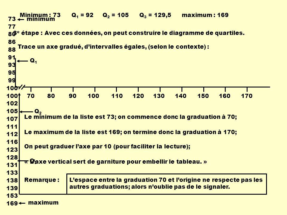 Minimum = 73 Q 1 = 92 Q 2 = 105 Q 3 = 129,5 maximum =169 708090100110120130140150160170 On met un léger trait pour représenter le minimum, Q 1, Q 2, Q 3 et le maximum.