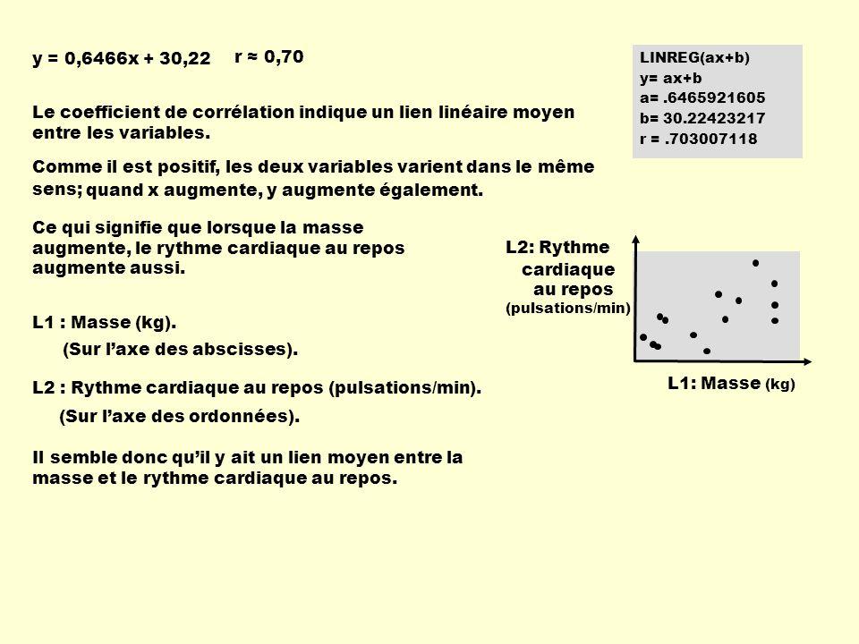 LINREG(ax+b) y= ax+b a=.6465921605 b= 30.22423217 r =.703007118 Le coefficient de corrélation indique un lien linéaire moyen entre les variables. r 0,