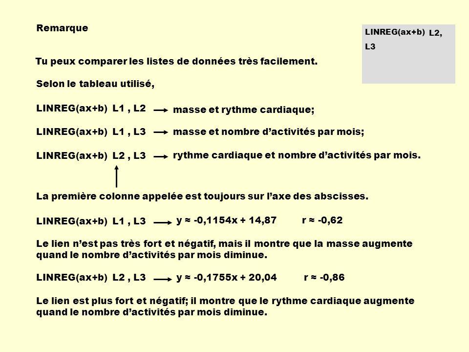 LINREG(ax+b), L2 L1 Remarque Tu peux comparer les listes de données très facilement. LINREG(ax+b) L1, L2 LINREG(ax+b) L1, L3 LINREG(ax+b) L2, L3 Selon