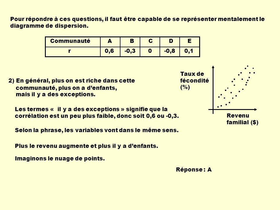 Pour répondre à ces questions, il faut être capable de se représenter mentalement le diagramme de dispersion. Revenu familial ($) Taux de fécondité (%