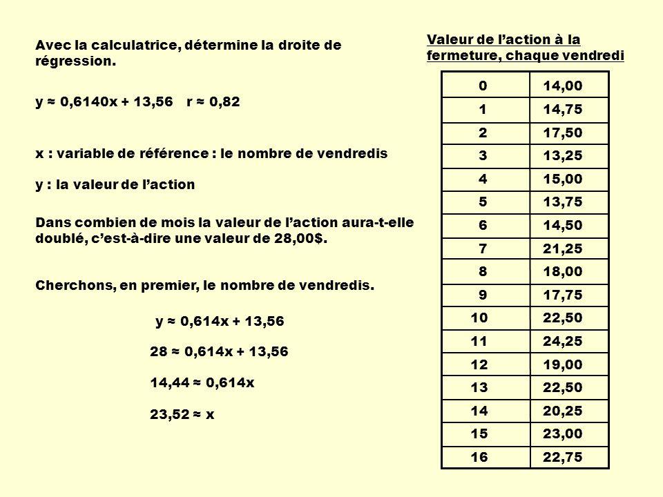 0 14,00 1 14,75 2 17,50 3 13,25 4 15,00 5 13,75 6 14,50 7 21,25 8 18,00 9 17,75 10 22,50 11 24,25 12 19,00 13 22,50 14 20,25 15 23,00 16 22,75 Valeur de laction à la fermeture, chaque vendredi Avec la calculatrice, détermine la droite de régression.