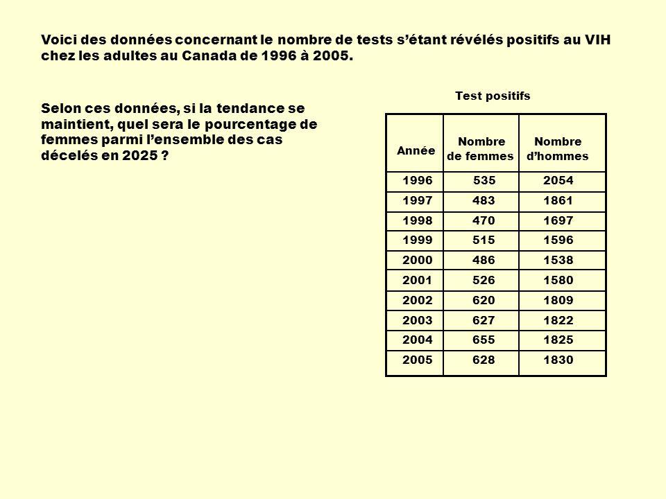 Voici des données concernant le nombre de tests sétant révélés positifs au VIH chez les adultes au Canada de 1996 à 2005.
