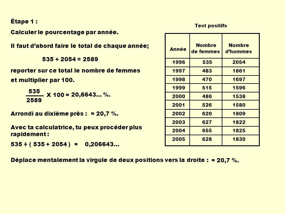 1996 535 2054 1997 483 1861 1998 470 1697 1999 515 1596 2000 486 1538 2001 526 1580 2002 620 1809 2003 627 1822 2004 655 1825 2005 628 1830 Année Nombre de femmes Nombre dhommes Test positifs Calculer le pourcentage par année.