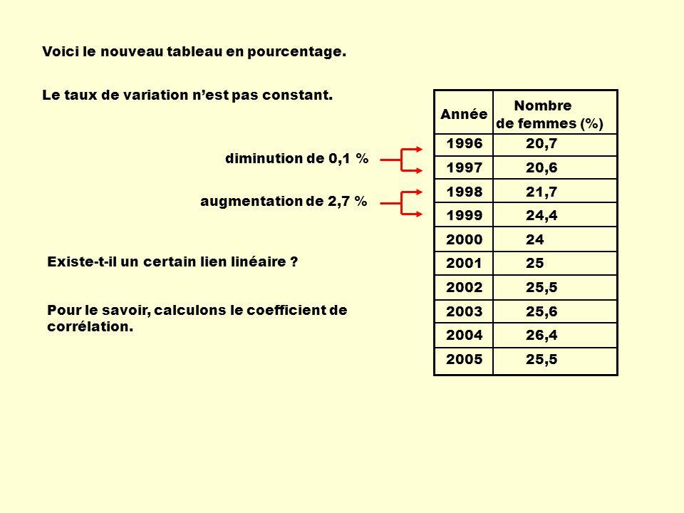 Voici le nouveau tableau en pourcentage. 1996 20,7 1997 20,6 1998 21,7 1999 24,4 2000 24 2001 25 2002 25,5 2003 25,6 2004 26,4 2005 25,5 Année Nombre