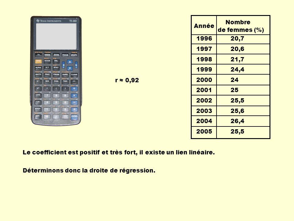 1996 20,7 1997 20,6 1998 21,7 1999 24,4 2000 24 2001 25 2002 25,5 2003 25,6 2004 26,4 2005 25,5 Année Nombre de femmes (%) r 0,92 Le coefficient est positif et très fort, il existe un lien linéaire.