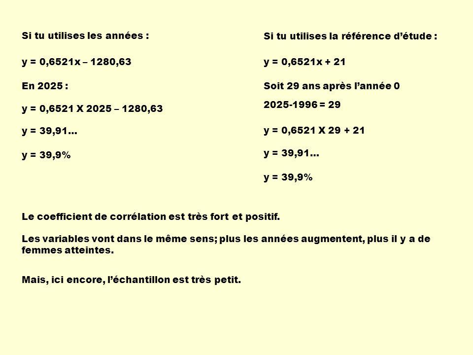 Si tu utilises les années : Si tu utilises la référence détude : y = 0,6521x – 1280,63 En 2025 : y = 0,6521 X 2025 – 1280,63 y = 39,91… y = 39,9% y =