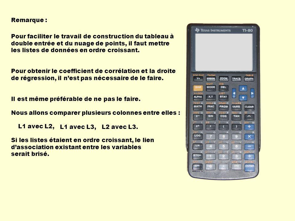 Obtenir le coefficient de corrélation et la droite de régression Appelle la deuxième colonne, Pèse sur STAT.