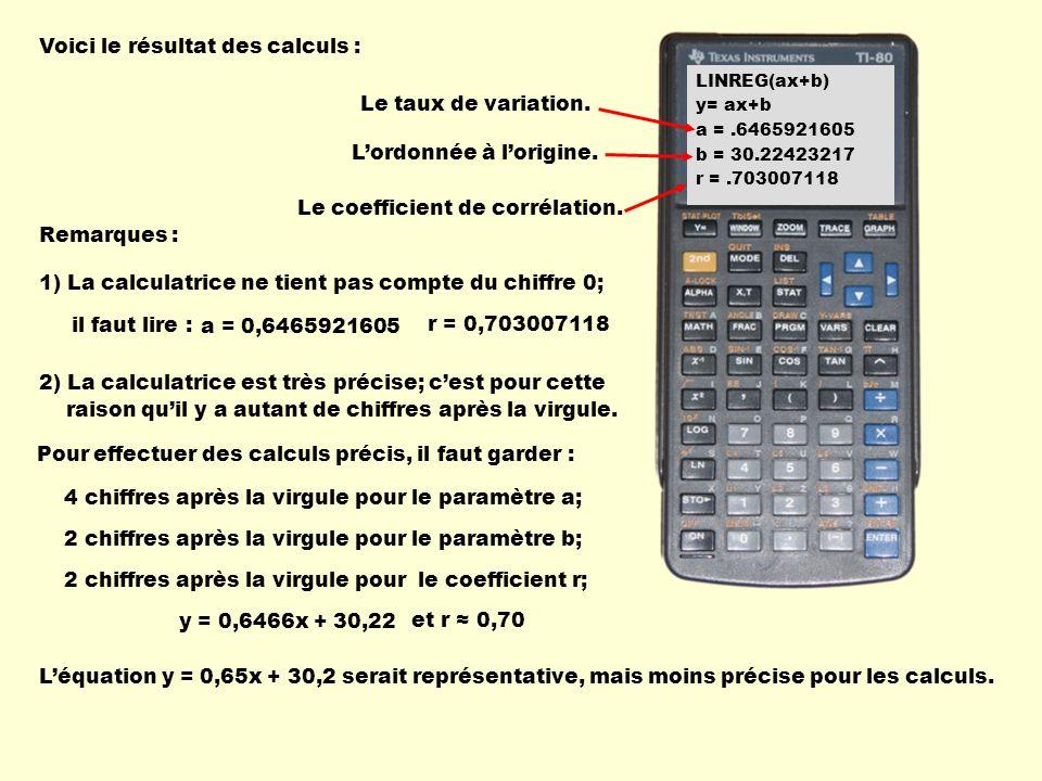 Voici le résultat des calculs : LINREG(ax+b) y= ax+b a =.6465921605 b = 30.22423217 r =.703007118 Le taux de variation. Lordonnée à lorigine. Le coeff