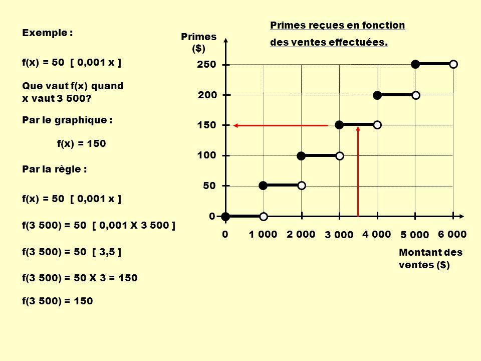 Exemple : Que vaut f(x) quand x vaut 3 500? f(x) = 150 Montant des ventes ($) Primes ($) 1 000 2 000 3 000 4 000 5 000 6 000 Primes reçues en fonction