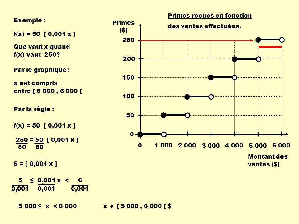 Exemple : Que vaut x quand f(x) vaut 250? x est compris entre [ 5 000, 6 000 [ Montant des ventes ($) Primes ($) 1 000 2 000 3 000 4 000 5 000 6 000 P