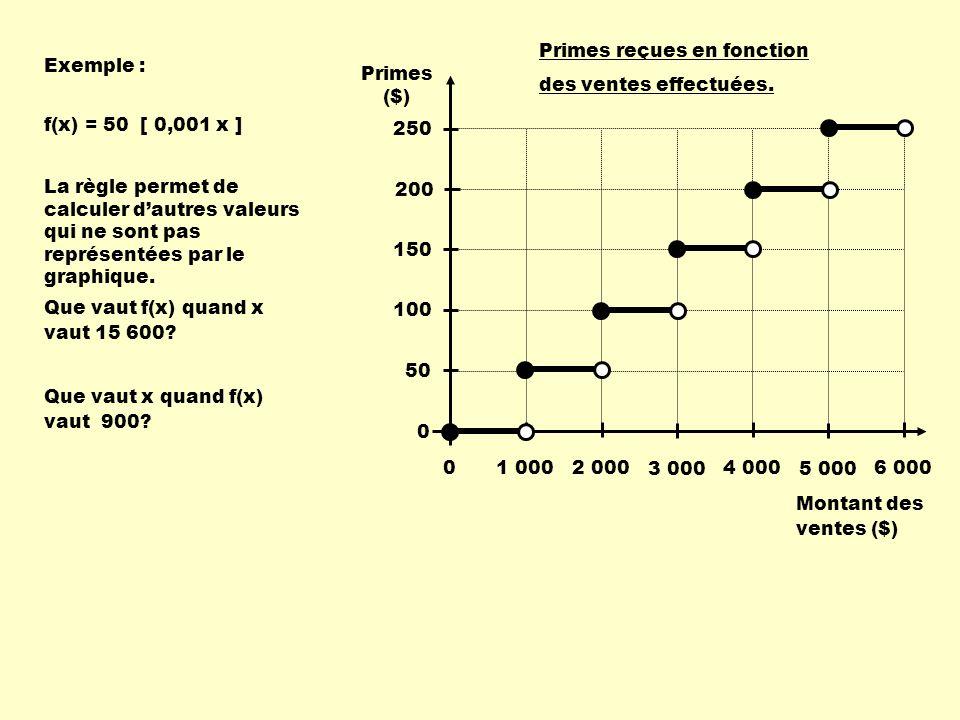 Exemple : Que vaut f(x) quand x vaut 15 600? Que vaut x quand f(x) vaut 900? Montant des ventes ($) Primes ($) 1 000 2 000 3 000 4 000 5 000 6 000 Pri