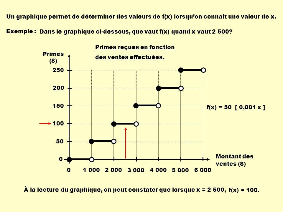 Un graphique permet de déterminer des valeurs de f(x) lorsquon connaît une valeur de x. Exemple : À la lecture du graphique, on peut constater que lor