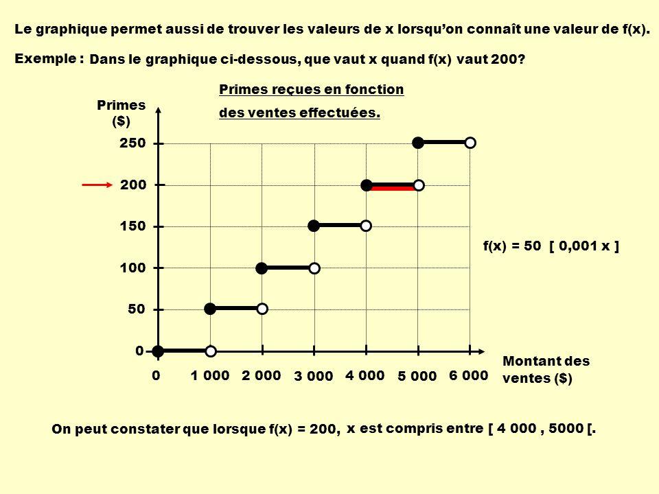 Exemple : On peut constater que lorsque f(x) = 200, x est compris entre [ 4 000, 5000 [. Dans le graphique ci-dessous, que vaut x quand f(x) vaut 200?