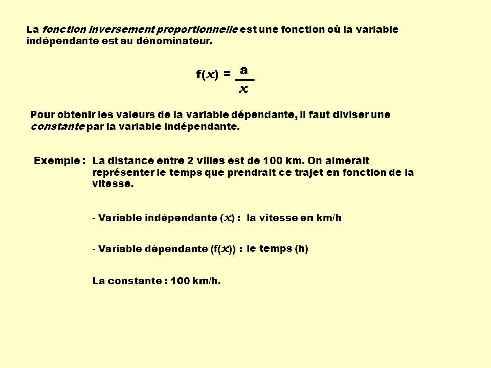 La fonction inversement proportionnelle est une fonction où la variable indépendante est au dénominateur. f( x ) = x a Pour obtenir les valeurs de la