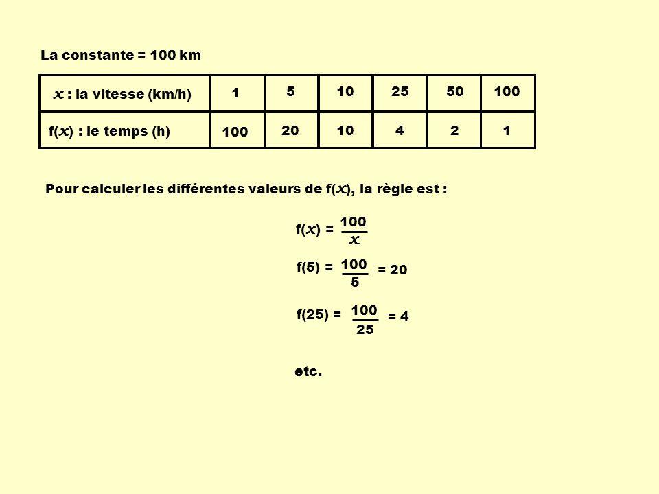1 100 5 20 10 25 4 50 2 x : la vitesse (km/h) f( x ) : le temps (h) 100 1 La constante = 100 km Pour calculer les différentes valeurs de f( x ), la rè