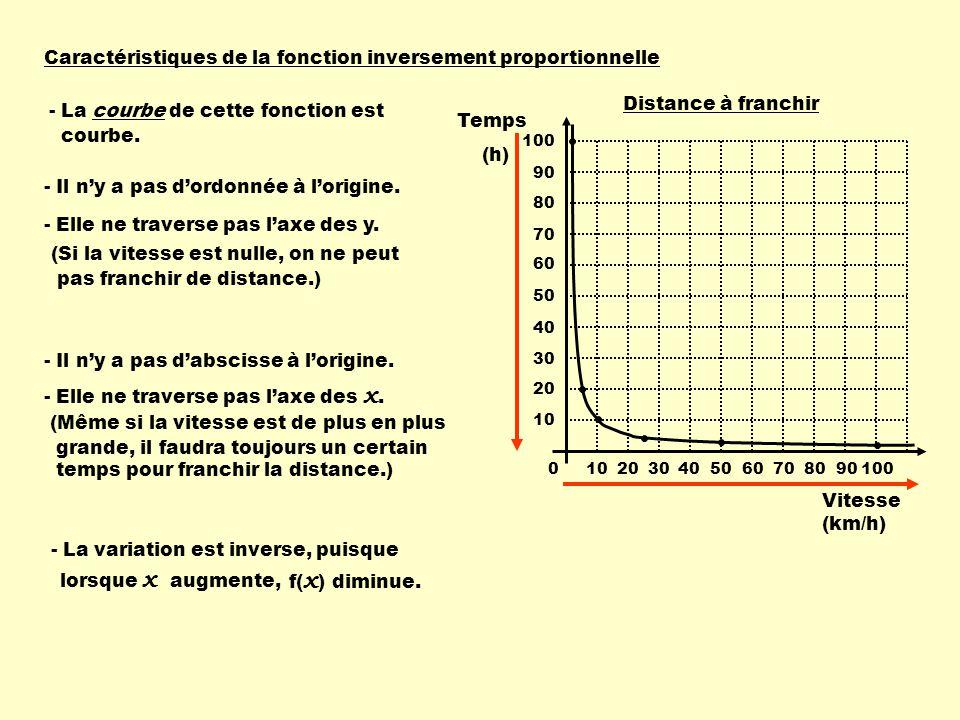 Caractéristiques de la fonction inversement proportionnelle 1020304050607080901000 10 20 30 40 50 60 70 80 90 100 Temps (h) Vitesse (km/h) Distance à