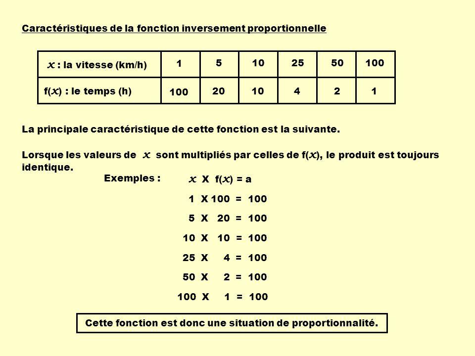 Caractéristiques de la fonction inversement proportionnelle 1 100 5 20 10 25 4 50 2 x : la vitesse (km/h) f( x ) : le temps (h) 100 1 La principale ca
