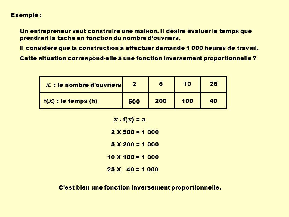 2 500 5 200 10 100 25 40 x : le nombre douvriers f( x ) : le temps (h) Exemple : Un entrepreneur veut construire une maison. Il désire évaluer le temp