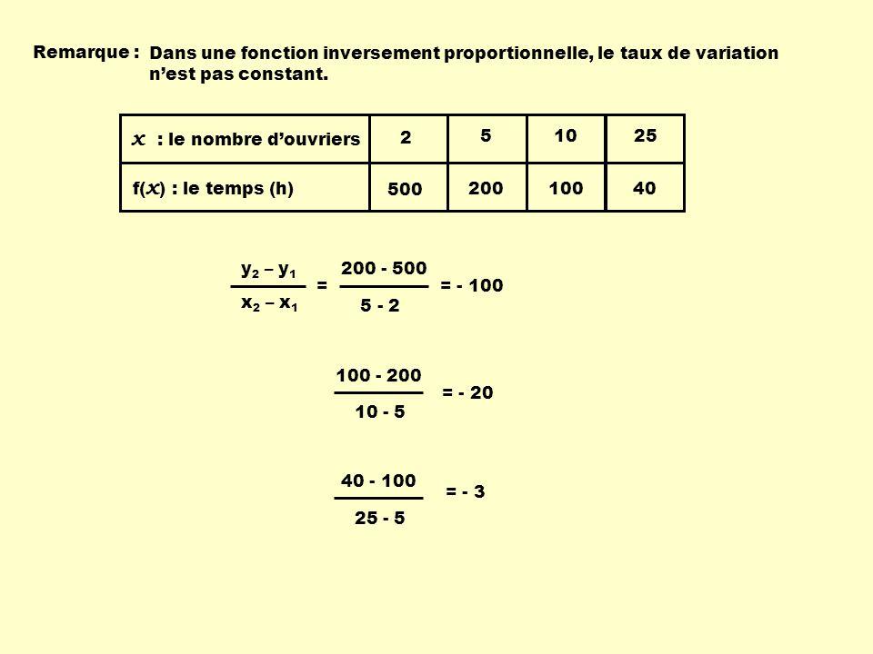 Remarque : Dans une fonction inversement proportionnelle, le taux de variation nest pas constant. 2 500 5 200 10 100 25 40 x : le nombre douvriers f(