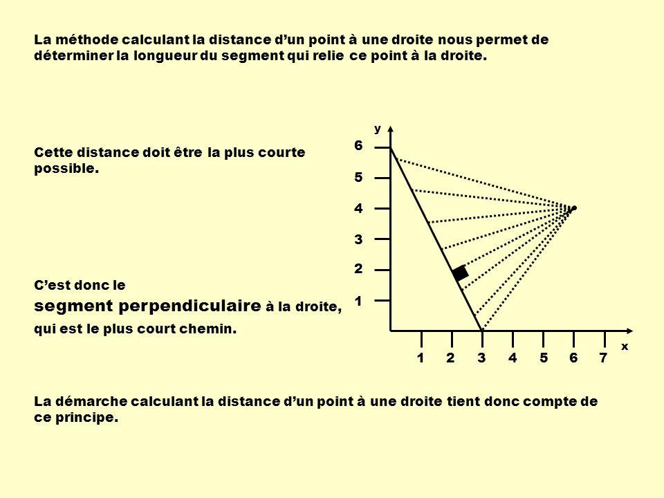 La méthode calculant la distance dun point à une droite nous permet de déterminer la longueur du segment qui relie ce point à la droite. Cette distanc