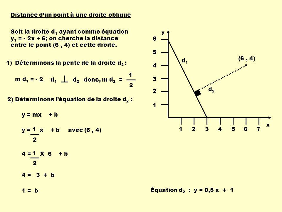 Soit la droite d 1 ayant comme équation y 1 = - 2x + 6; on cherche la distance entre le point (6, 4) et cette droite. 1)Déterminons la pente de la dro