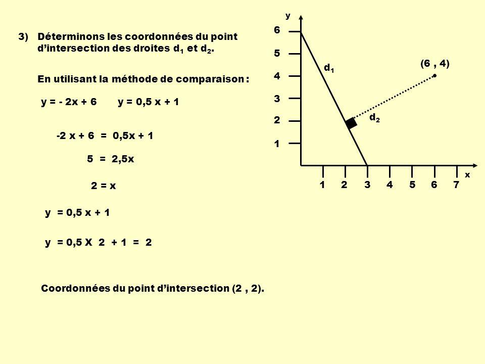 4)Calculons la distance entre le point dintersection des deux droites et le point (6, 4) : P1P1 P2P2 ( x1x1 x2x2 - ) 2 ( y1y1 y2y2 - ) 2 + d (P 1, P 2 ) = P 1 (2, 2) P 2 (6, 4) ( 2 6 - ) 2 ( 2 4 - ) 2 + d (P 1, P 2 ) = 4 2 2 2 + 20 4,472 Distance du point P 2 à la droite d 1 4,472 1234567 1 2 3 4 5 6 d1d1 d2d2 (6, 4) y x