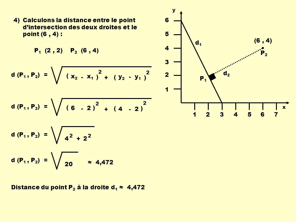 4)Calculons la distance entre le point dintersection des deux droites et le point (6, 4) : P1P1 P2P2 ( x1x1 x2x2 - ) 2 ( y1y1 y2y2 - ) 2 + d (P 1, P 2