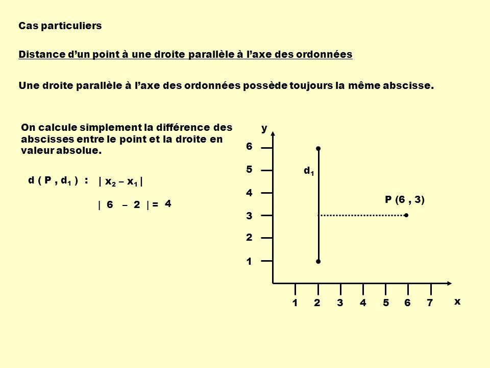 Distance dun point à une droite parallèle à laxe des ordonnées Une droite parallèle à laxe des ordonnées possède toujours la même abscisse. | x 2 – x