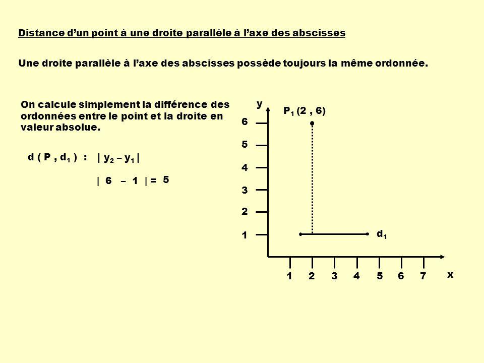 Distance dun point à une droite parallèle à laxe des abscisses Une droite parallèle à laxe des abscisses possède toujours la même ordonnée. | y 2 – y