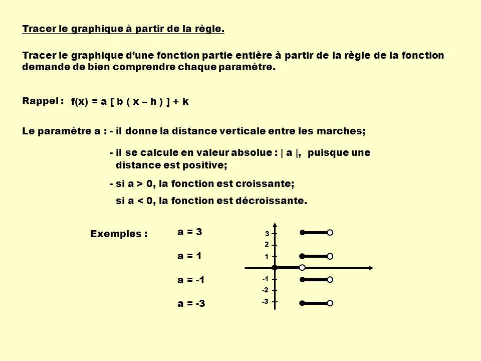a = -1 Tracer le graphique à partir de la règle.