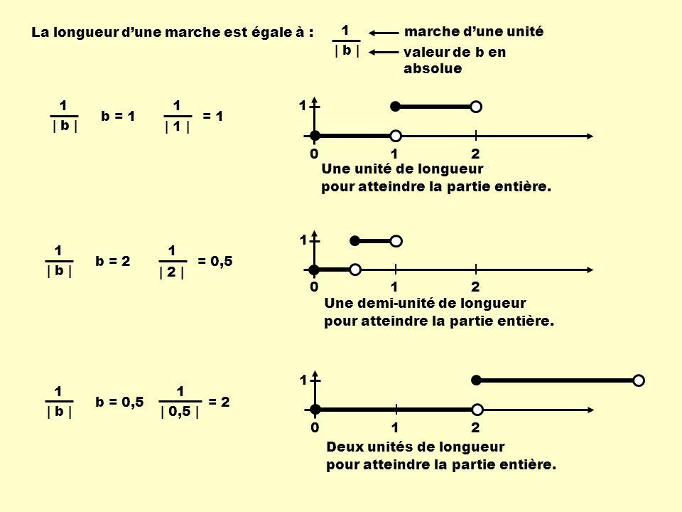 La longueur dune marche est égale à : marche dune unité valeur de b en absolue | b | 1 1 | 1 | 1 = 1 b = 1 | b | 1 | 2 | 1 = 0,5 b = 2 | b | 1 | 0,5 | 1 = 2 b = 0,5 Une demi-unité de longueur pour atteindre la partie entière.