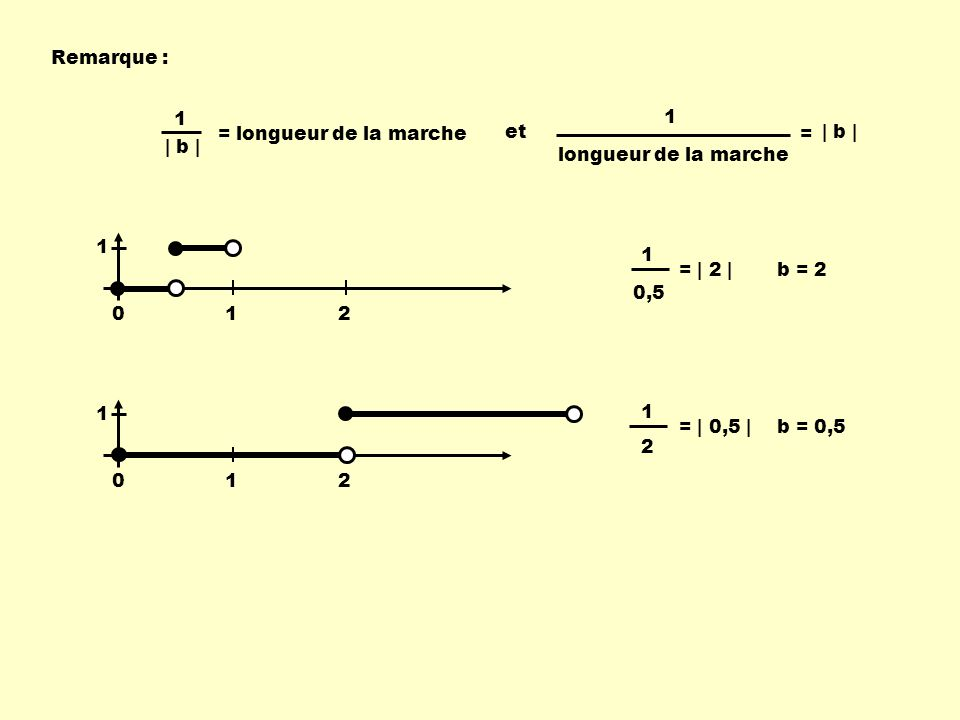 Remarque : | b | 1 = longueur de la marche et 1 longueur de la marche = | b | 012 1 012 1 1 0,5 = | 2 |b = 2 1 2 = | 0,5 |b = 0,5